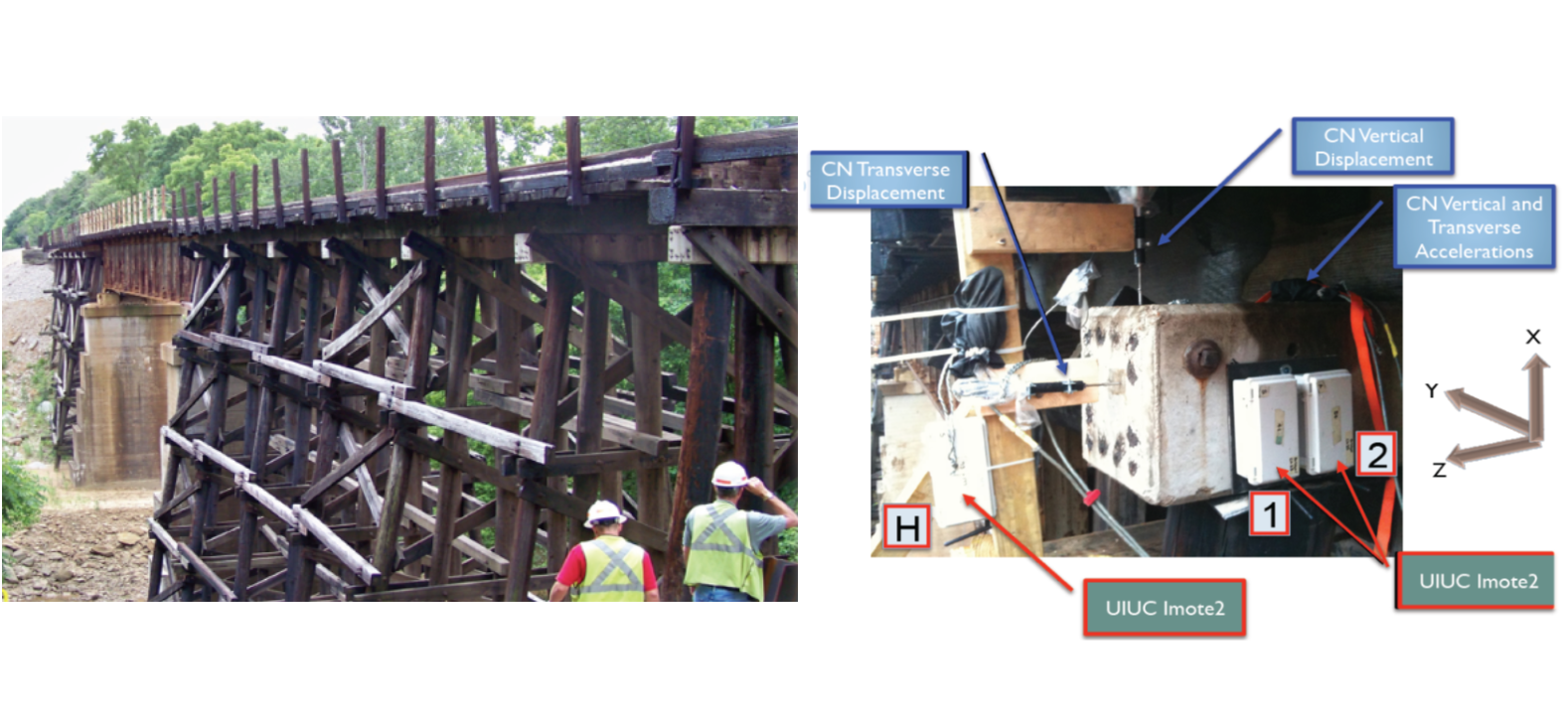 Railroad Bridge Structural Health Monitoring
